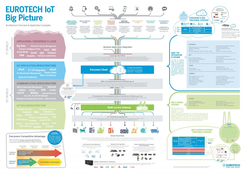 Eurotech Iot Architecture Overview Amp Application