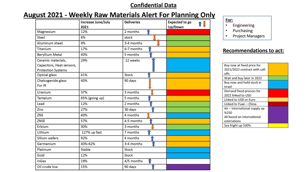 Weekly Raw Materials Alert _Page_1